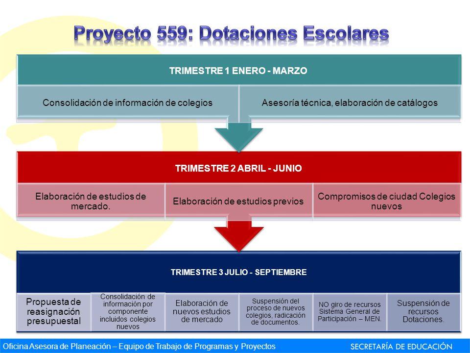TRIMESTRE 3 JULIO - SEPTIEMBRE Propuesta de reasignación presupuestal Consolidación de información por componente incluidos colegios nuevos Elaboració
