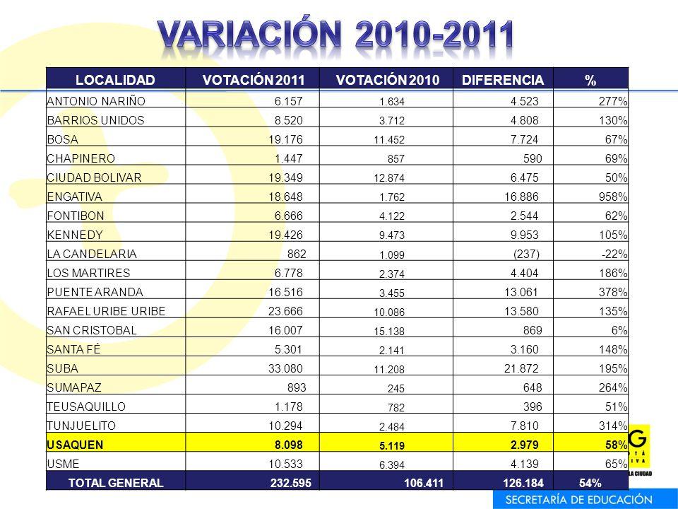 LOCALIDAD VOTACIÓN 2011 VOTACIÓN 2010DIFERENCIA% ANTONIO NARIÑO 6.157 1.634 4.523277% BARRIOS UNIDOS 8.520 3.712 4.808130% BOSA 19.176 11.452 7.72467% CHAPINERO 1.447 857 59069% CIUDAD BOLIVAR 19.349 12.874 6.47550% ENGATIVA 18.648 1.762 16.886958% FONTIBON 6.666 4.122 2.54462% KENNEDY 19.426 9.473 9.953105% LA CANDELARIA 862 1.099 (237)-22% LOS MARTIRES 6.778 2.374 4.404186% PUENTE ARANDA 16.516 3.455 13.061378% RAFAEL URIBE URIBE 23.666 10.086 13.580135% SAN CRISTOBAL 16.007 15.138 8696% SANTA FÉ 5.301 2.141 3.160148% SUBA 33.080 11.208 21.872195% SUMAPAZ 893 245 648264% TEUSAQUILLO 1.178 782 39651% TUNJUELITO 10.294 2.484 7.810314% USAQUEN 8.098 5.119 2.97958% USME 10.533 6.394 4.13965% TOTAL GENERAL 232.595 106.411 126.18454%