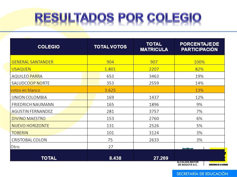 COLEGIOTOTAL VOTOS TOTAL MATRICULA PORCENTAJE DE PARTICIPACIÓN GENERAL SANTANDER904907100% USAQUEN1.801220782% AQUILEO PARRA653346319% SALUDCOOP NORTE353255914% votos en blanco3.625 13% UNION COLOMBIA169143712% FRIEDRICH NAUMANN16518969% AGUSTIN FERNANDEZ28137577% DIVINO MAESTRO15327606% NUEVO HORIZONTE13125265% TOBERIN10131243% CRISTOBAL COLON7526333% Otro 27 TOTAL 8.438 27.269