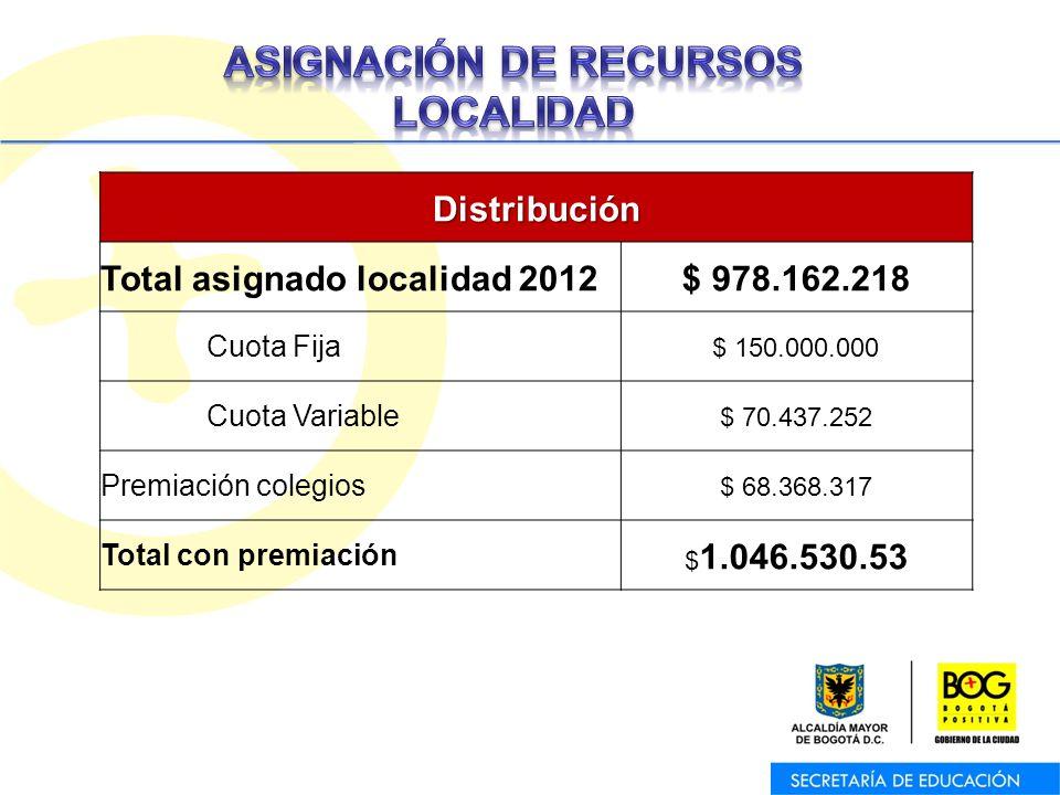 Oficina Asesora de Planeación – Equipo de Trabajo de Programas y ProyectosDistribución Total asignado localidad 2012$ 978.162.218 Cuota Fija $ 150.000.000 Cuota Variable $ 70.437.252 Premiación colegios $ 68.368.317 Total con premiación $ 1.046.530.53