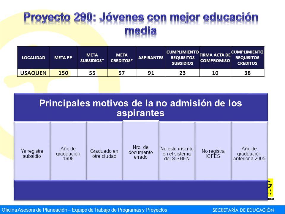 Principales motivos de la no admisión de los aspirantes Ya registra subsidio Año de graduación 1998 Graduado en otra ciudad Nro.