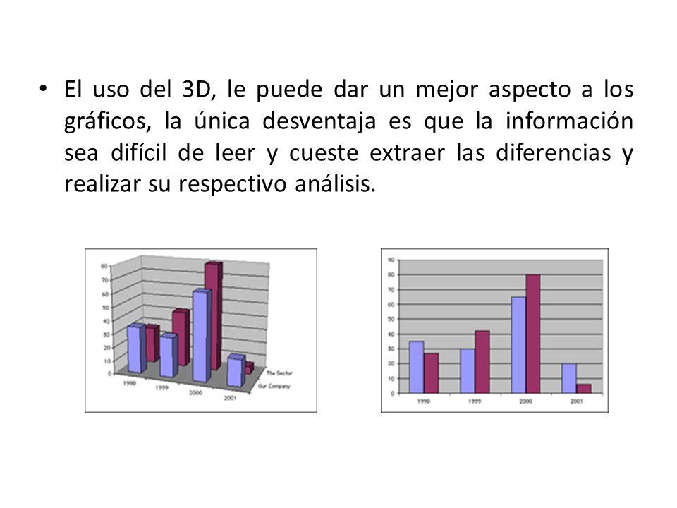 El uso del 3D, le puede dar un mejor aspecto a los gráficos, la única desventaja es que la información sea difícil de leer y cueste extraer las difere