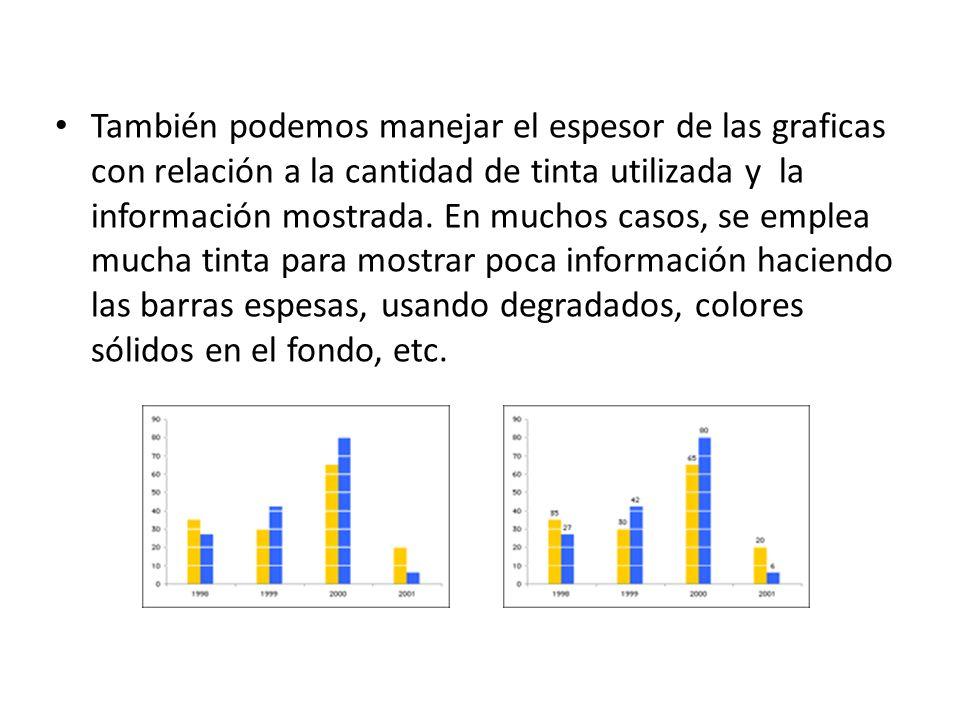 También podemos manejar el espesor de las graficas con relación a la cantidad de tinta utilizada y la información mostrada. En muchos casos, se emplea