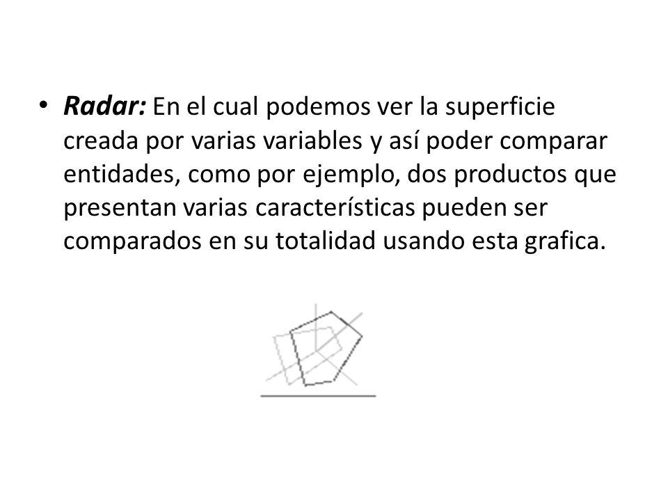 Radar: En el cual podemos ver la superficie creada por varias variables y así poder comparar entidades, como por ejemplo, dos productos que presentan