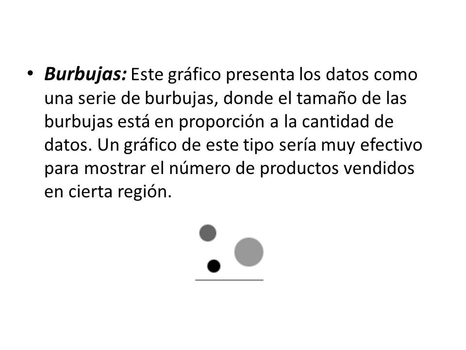 Burbujas: Este gráfico presenta los datos como una serie de burbujas, donde el tamaño de las burbujas está en proporción a la cantidad de datos. Un gr