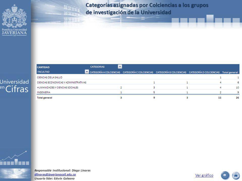 Categorías asignadas por Colciencias a los grupos de investigación de la Universidad Ver gráfico Responsable Institucional: Diego Linares dlinares@javerianacali.edu.co Usuario líder: Edwin Galeano
