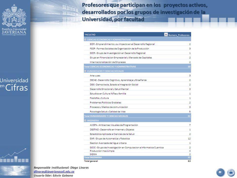 Profesores que participan en los proyectos activos, desarrollados por los grupos de investigación de la Universidad, por facultad Responsable Institucional: Diego Linares dlinares@javerianacali.edu.co Usuario líder: Edwin Galeano