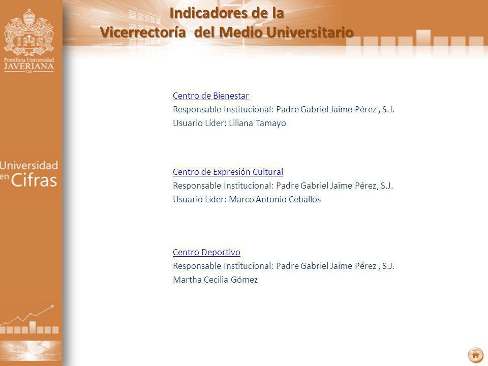 Indicadores de la Vicerrectoría del Medio Universitario Centro de Bienestar Responsable Institucional: Padre Gabriel Jaime Pérez, S.J.