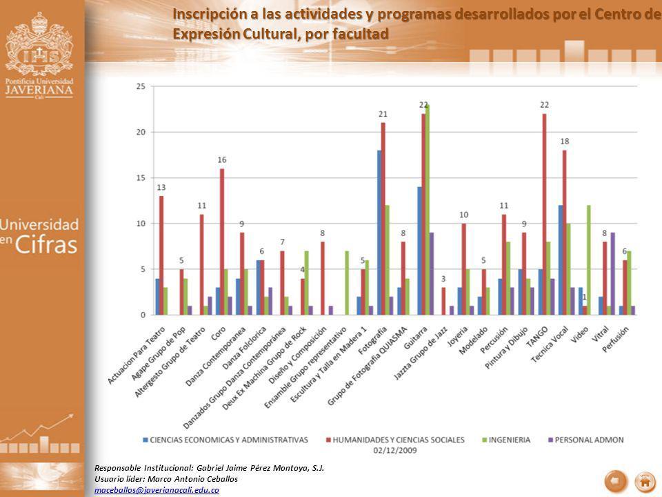 Inscripción a las actividades y programas desarrollados por el Centro de Expresión Cultural, por facultad Responsable Institucional: Gabriel Jaime Pérez Montoya, S.J.