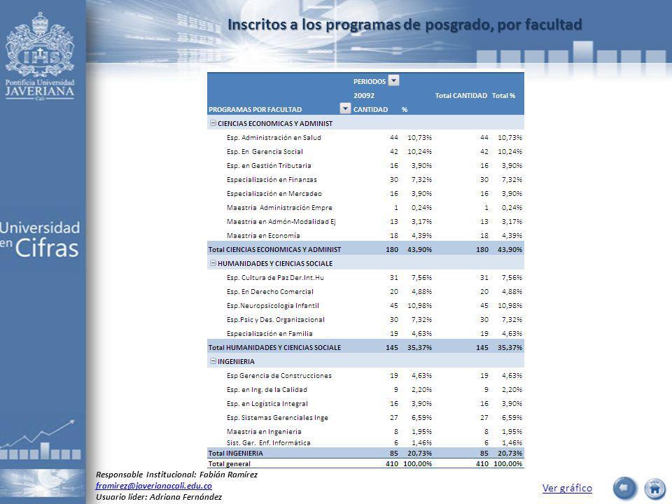 Inscritos a los programas de posgrado, por facultad Ver gráfico Responsable Institucional: Fabián Ramírez framirez@javerianacali.edu.co Usuario líder:
