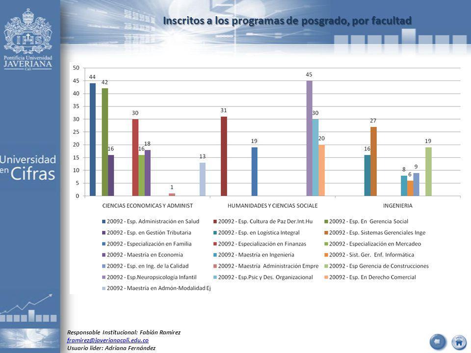 Inscritos a los programas de posgrado, por facultad Responsable Institucional: Fabián Ramírez framirez@javerianacali.edu.co Usuario líder: Adriana Fer