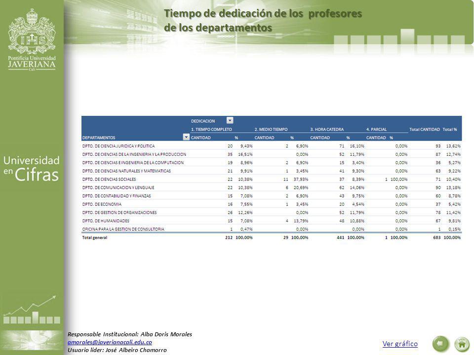 Tiempo de dedicación de los profesores de los departamentos Ver gráfico Responsable Institucional: Alba Doris Morales amorales@javerianacali.edu.co Usuario líder: José Albeiro Chamorro