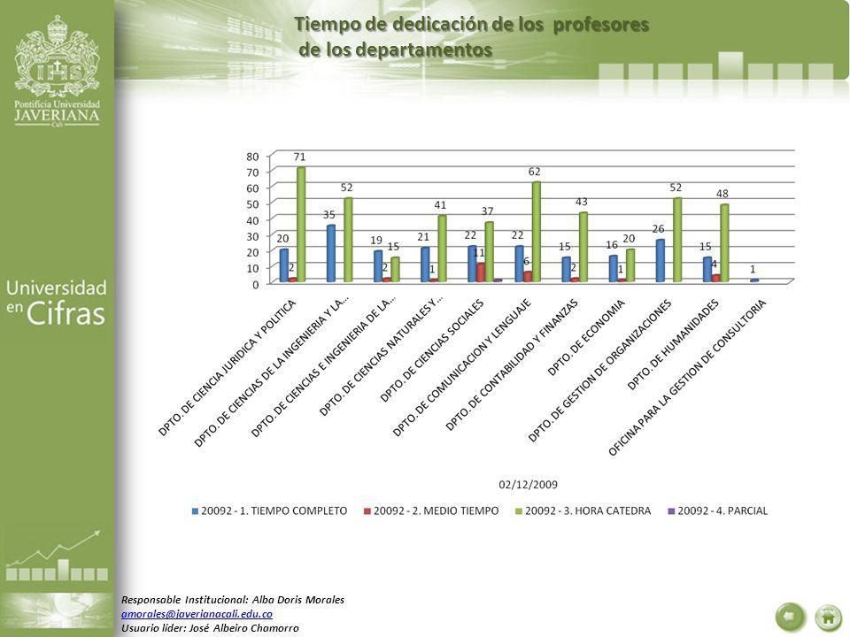 Tiempo de dedicación de los profesores de los departamentos de los departamentos Responsable Institucional: Alba Doris Morales amorales@javerianacali.edu.co Usuario líder: José Albeiro Chamorro