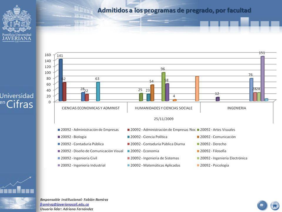 Admitidos a los programas de pregrado, por facultad Responsable Institucional: Fabián Ramírez framirez@javerianacali.edu.co Usuario líder: Adriana Fer