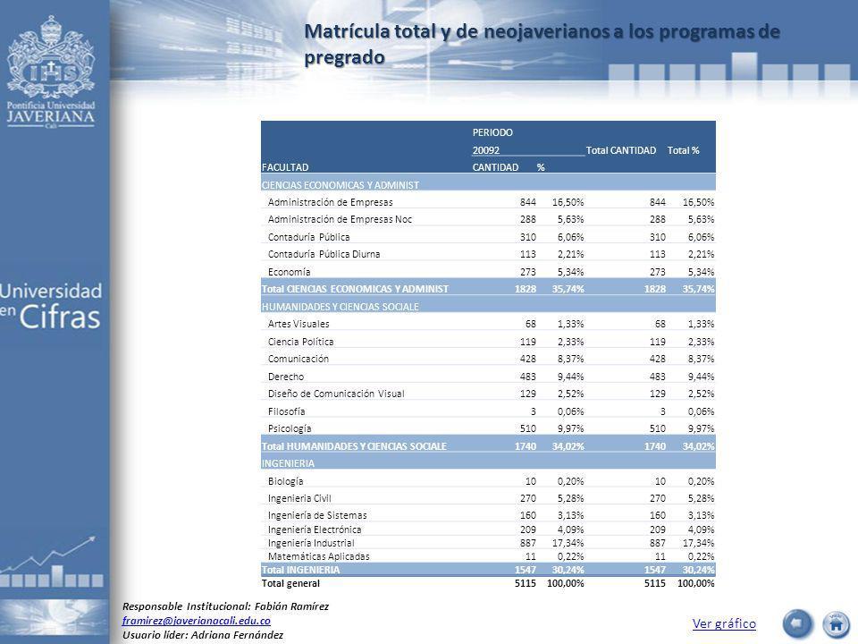 Matrícula total y de neojaverianos a los programas de pregrado Ver gráfico Responsable Institucional: Fabián Ramírez framirez@javerianacali.edu.co Usuario líder: Adriana Fernández PERIODO 20092Total CANTIDADTotal % FACULTADCANTIDAD% CIENCIAS ECONOMICAS Y ADMINIST Administración de Empresas84416,50%84416,50% Administración de Empresas Noc2885,63%2885,63% Contaduría Pública3106,06%3106,06% Contaduría Pública Diurna1132,21%1132,21% Economía2735,34%2735,34% Total CIENCIAS ECONOMICAS Y ADMINIST182835,74%182835,74% HUMANIDADES Y CIENCIAS SOCIALE Artes Visuales681,33%681,33% Ciencia Política1192,33%1192,33% Comunicación4288,37%4288,37% Derecho4839,44%4839,44% Diseño de Comunicación Visual1292,52%1292,52% Filosofía30,06%3 Psicología5109,97%5109,97% Total HUMANIDADES Y CIENCIAS SOCIALE174034,02%174034,02% INGENIERIA Biología100,20%100,20% Ingenieria Civil2705,28%2705,28% Ingeniería de Sistemas1603,13%1603,13% Ingeniería Electrónica2094,09%2094,09% Ingeniería Industrial88717,34%88717,34% Matemáticas Aplicadas110,22%110,22% Total INGENIERIA154730,24%154730,24% Total general5115100,00%5115100,00%