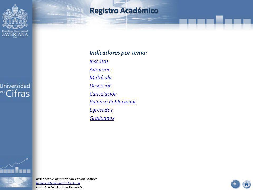 Registro Académico Indicadores por tema : Inscritos Admisión Matrícula Deserción Cancelación Balance Poblacional Egresados Graduados Responsable Insti