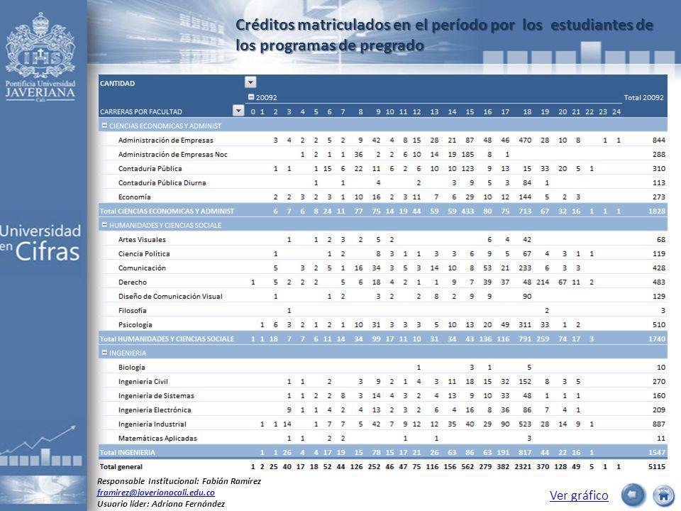 Créditos matriculados en el período por los estudiantes de los programas de pregrado Ver gráfico Responsable Institucional: Fabián Ramírez framirez@javerianacali.edu.co Usuario líder: Adriana Fernández