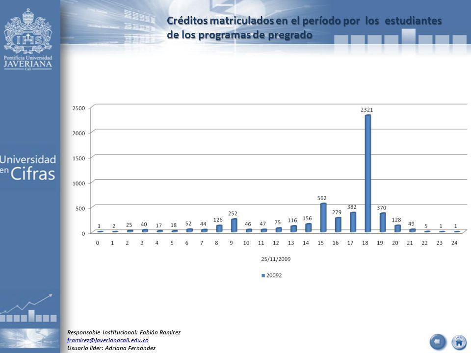 Créditos matriculados en el período por los estudiantes de los programas de pregrado Responsable Institucional: Fabián Ramírez framirez@javerianacali.edu.co Usuario líder: Adriana Fernández