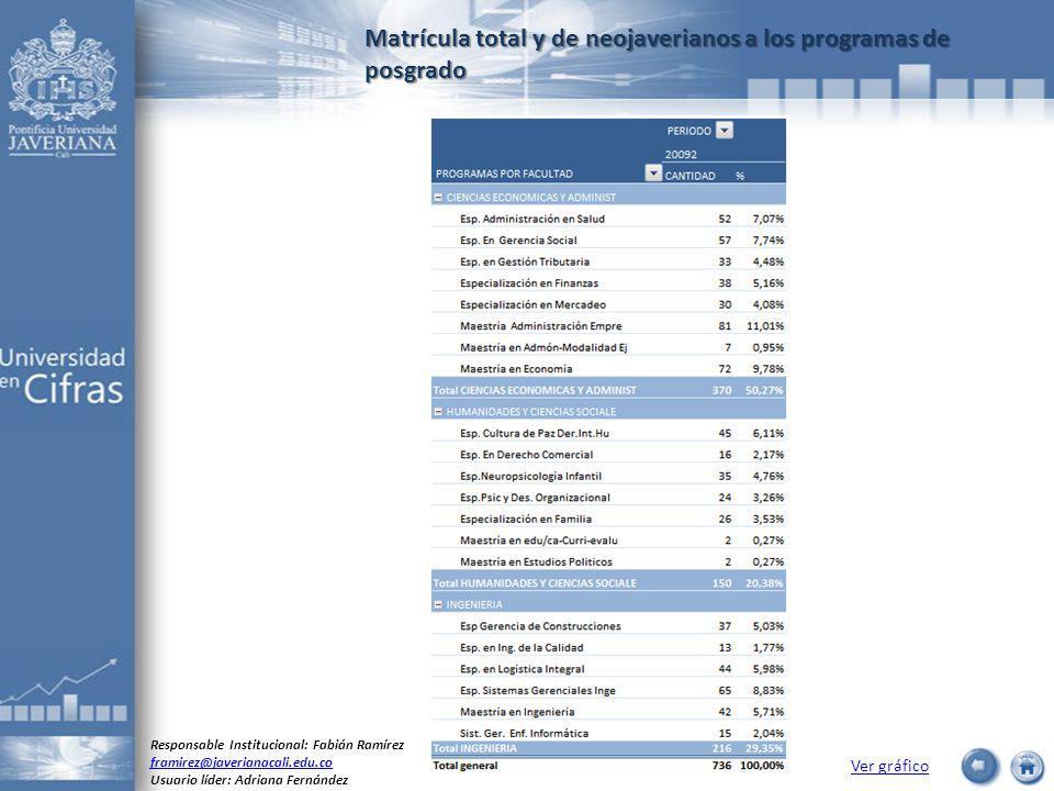 Matrícula total y de neojaverianos a los programas de posgrado Ver gráfico Responsable Institucional: Fabián Ramírez framirez@javerianacali.edu.co Usu