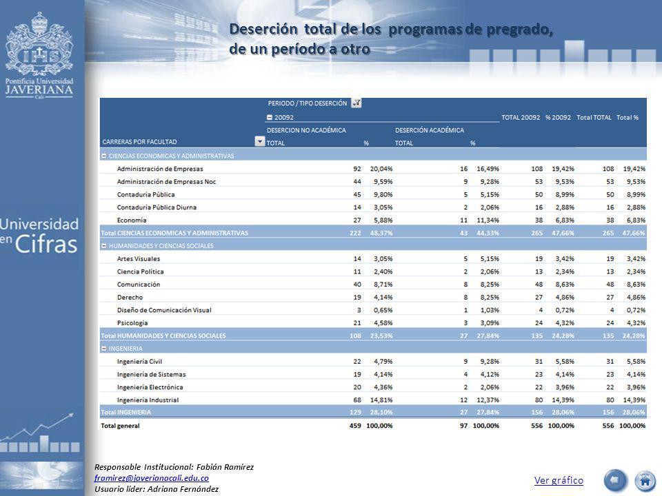 Deserción total de los programas de pregrado, de un período a otro Ver gráfico Responsable Institucional: Fabián Ramírez framirez@javerianacali.edu.co Usuario líder: Adriana Fernández