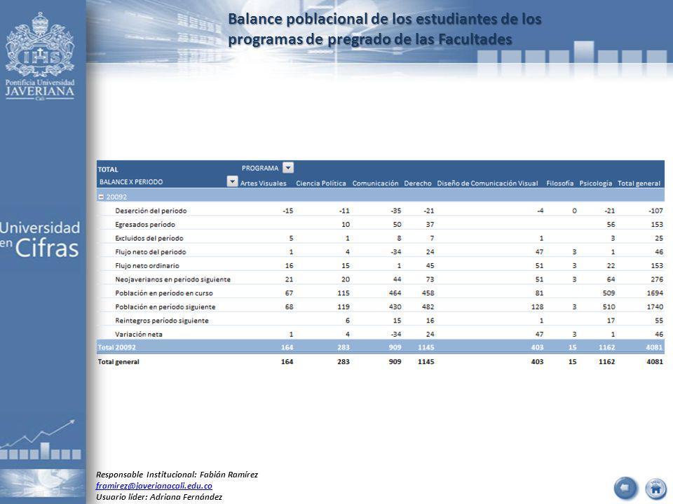 Balance poblacional de los estudiantes de los programas de pregrado de las Facultades Responsable Institucional: Fabián Ramírez framirez@javerianacali.edu.co Usuario líder: Adriana Fernández
