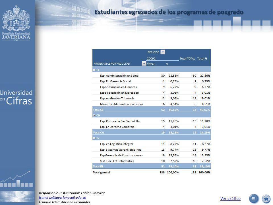 Estudiantes egresados de los programas de posgrado Ver gráfico Responsable Institucional: Fabián Ramírez framirez@javerianacali.edu.co Usuario líder: Adriana Fernández