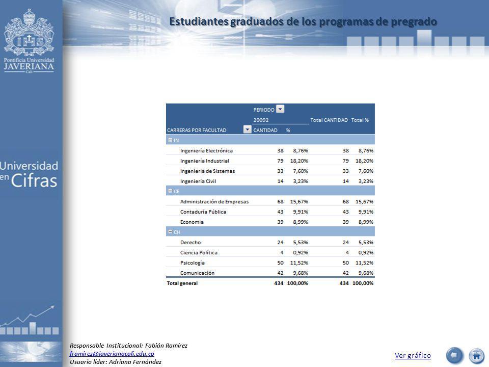 Estudiantes graduados de los programas de pregrado Ver gráfico Responsable Institucional: Fabián Ramírez framirez@javerianacali.edu.co Usuario líder: Adriana Fernández