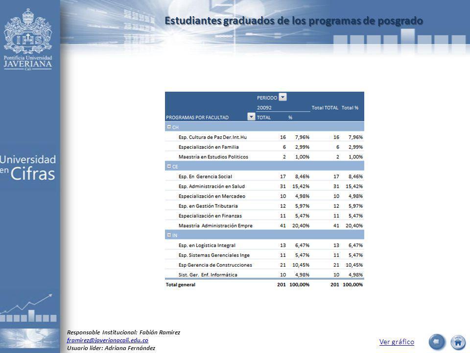 Estudiantes graduados de los programas de posgrado Ver gráfico Responsable Institucional: Fabián Ramírez framirez@javerianacali.edu.co Usuario líder: Adriana Fernández
