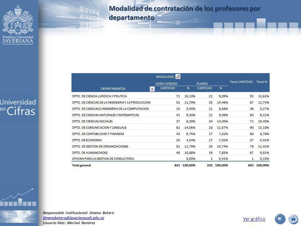 Modalidad de contratación de los profesores por departamento Ver gráfico Responsable Institucional: Jimena Botero Jimenabotero@javerianacali.edu.co Usuario líder: Marisol Ramírez