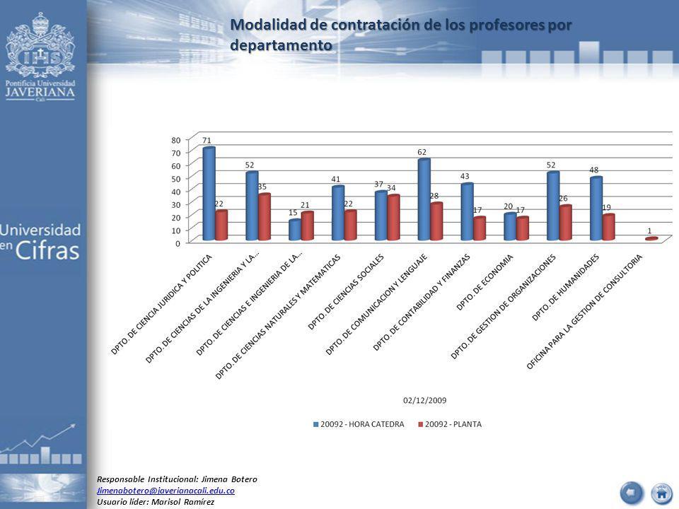 Modalidad de contratación de los profesores por departamento Responsable Institucional: Jimena Botero Jimenabotero@javerianacali.edu.co Usuario líder: Marisol Ramírez