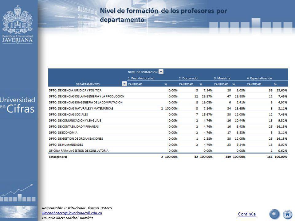 Nivel de formación de los profesores por departamento Continúa Responsable Institucional: Jimena Botero Jimenabotero@javerianacali.edu.co Usuario líde