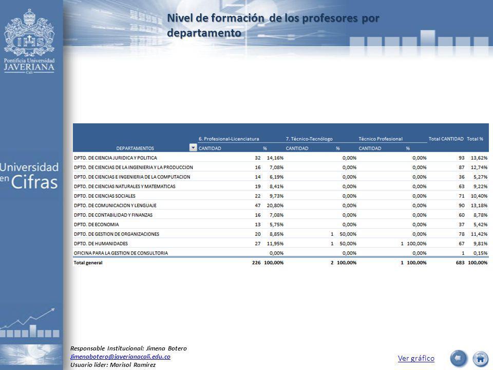 Nivel de formación de los profesores por departamento Ver gráfico Responsable Institucional: Jimena Botero Jimenabotero@javerianacali.edu.co Usuario líder: Marisol Ramírez