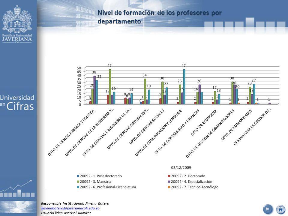 Nivel de formación de los profesores por departamento Responsable Institucional: Jimena Botero Jimenabotero@javerianacali.edu.co Usuario líder: Marisol Ramírez