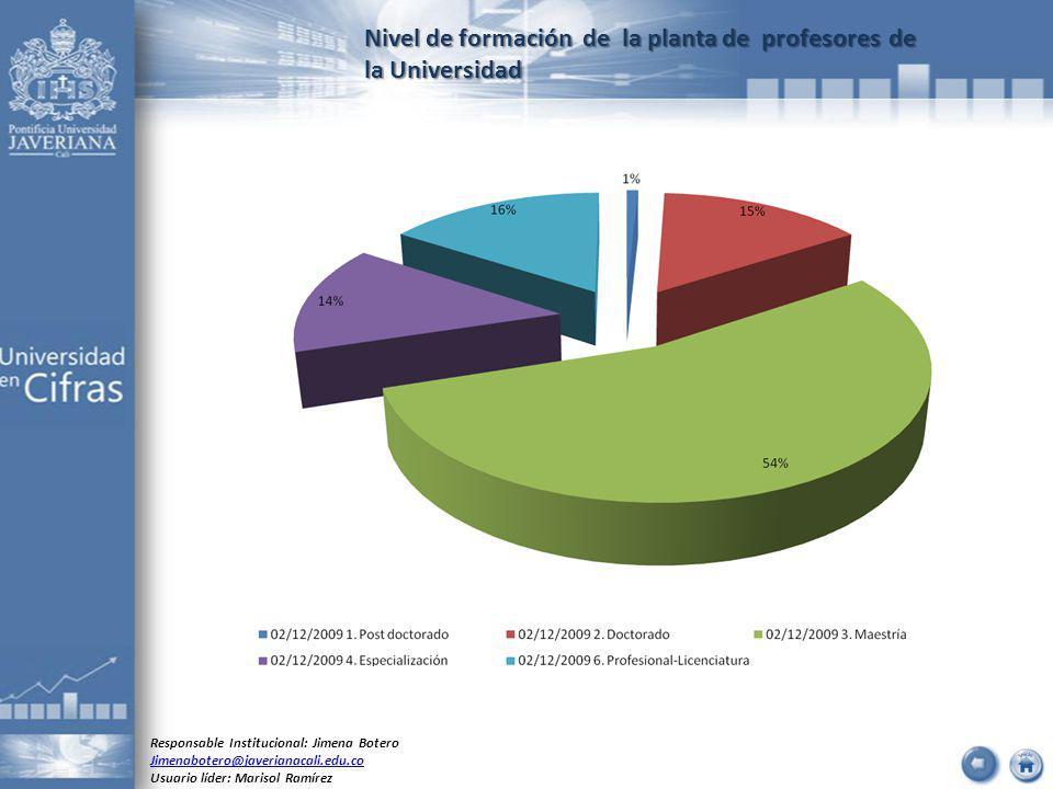 Nivel de formación de la planta de profesores de la Universidad Responsable Institucional: Jimena Botero Jimenabotero@javerianacali.edu.co Usuario líder: Marisol Ramírez