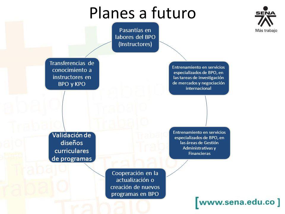 Planes a futuro Pasantías en labores del BPO (Instructores) Entrenamiento en servicios especializados de BPO, en las tareas de investigación de mercad