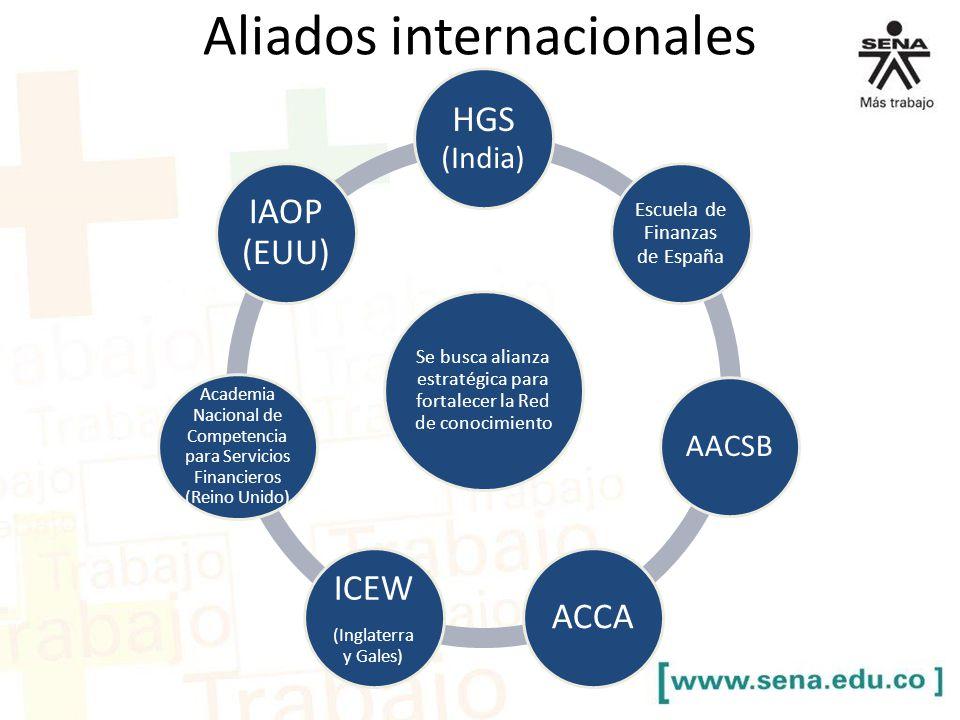 Aliados internacionales Se busca alianza estratégica para fortalecer la Red de conocimiento HGS (India) Escuela de Finanzas de España AACSB ACCA ICEW