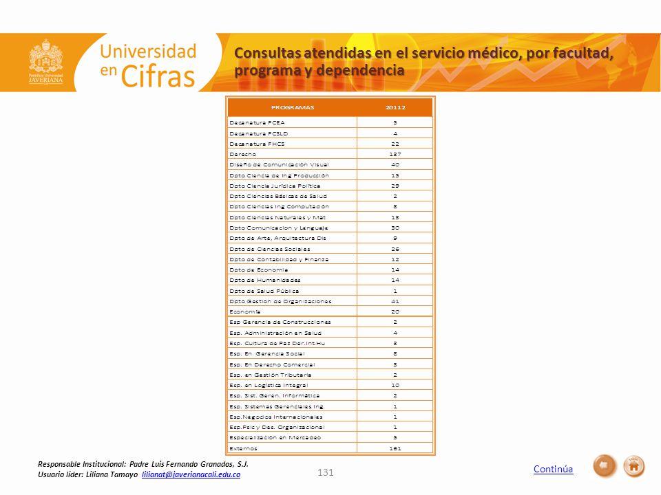 Consultas atendidas en el servicio médico, por facultad, programa y dependencia 131 Responsable Institucional: Padre Luis Fernando Granados, S.J.