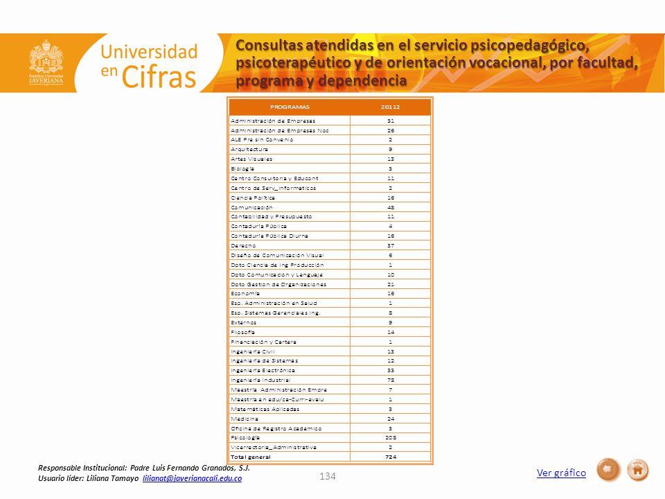 Ver gráfico Consultas atendidas en el servicio psicopedagógico, psicoterapéutico y de orientación vocacional, por facultad, programa y dependencia 134 Responsable Institucional: Padre Luis Fernando Granados, S.J.