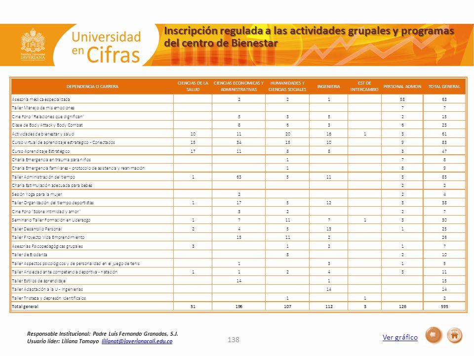 Inscripción regulada a las actividades grupales y programas del centro de Bienestar 138 Responsable Institucional: Padre Luis Fernando Granados, S.J.