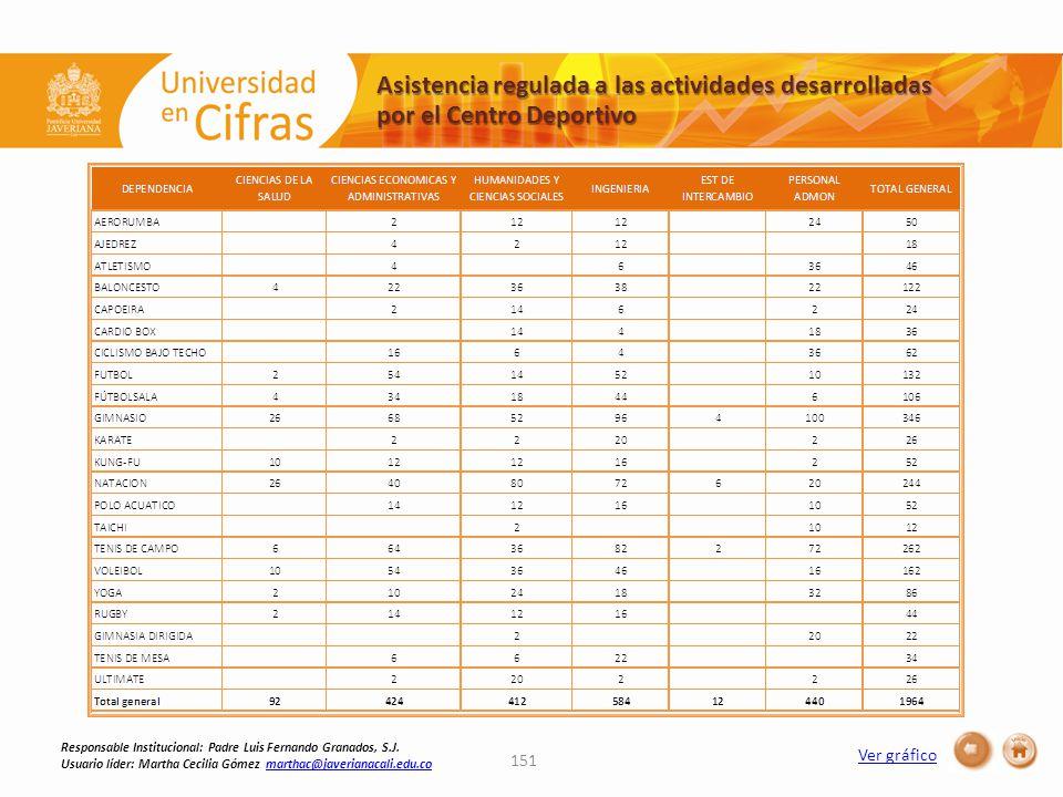 Asistencia regulada a las actividades desarrolladas por el Centro Deportivo Ver gráfico 151 Responsable Institucional: Padre Luis Fernando Granados, S.J.