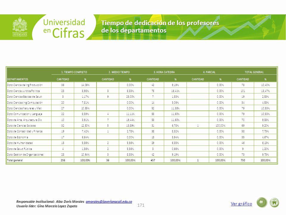Tiempo de dedicación de los profesores de los departamentos Ver gráfico 171 Responsable Institucional: Alba Doris Morales amorales@javerianacali.edu.coamorales@javerianacali.edu.co Usuario líder: Gina Marcela Lopez Zapata