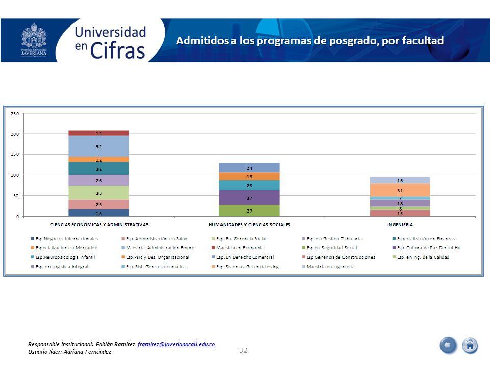 Admitidos a los programas de posgrado, por facultad 32 Responsable Institucional: Fabián Ramírez framirez@javerianacali.edu.coframirez@javerianacali.edu.co Usuario líder: Adriana Fernández