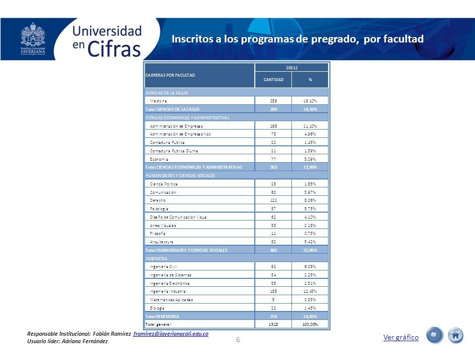 Inscritos a los programas de pregrado, por facultad Ver gráfico 6 Responsable Institucional: Fabián Ramírez framirez@javerianacali.edu.coframirez@javerianacali.edu.co Usuario líder: Adriana Fernández