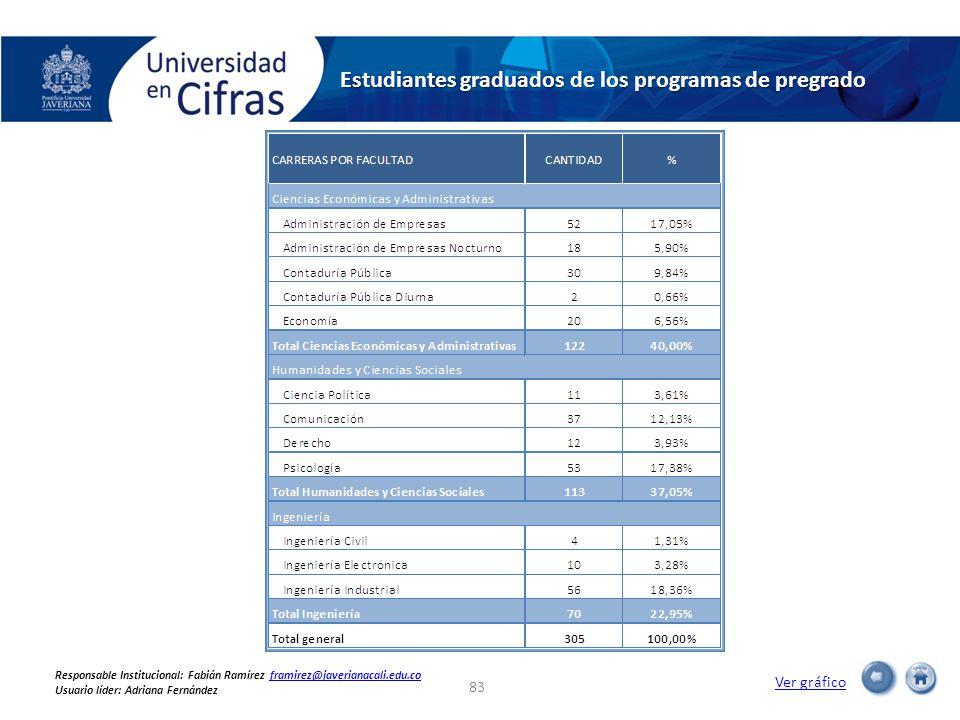 Estudiantes graduados de los programas de pregrado Ver gráfico 83 Responsable Institucional: Fabián Ramírez framirez@javerianacali.edu.coframirez@javerianacali.edu.co Usuario líder: Adriana Fernández