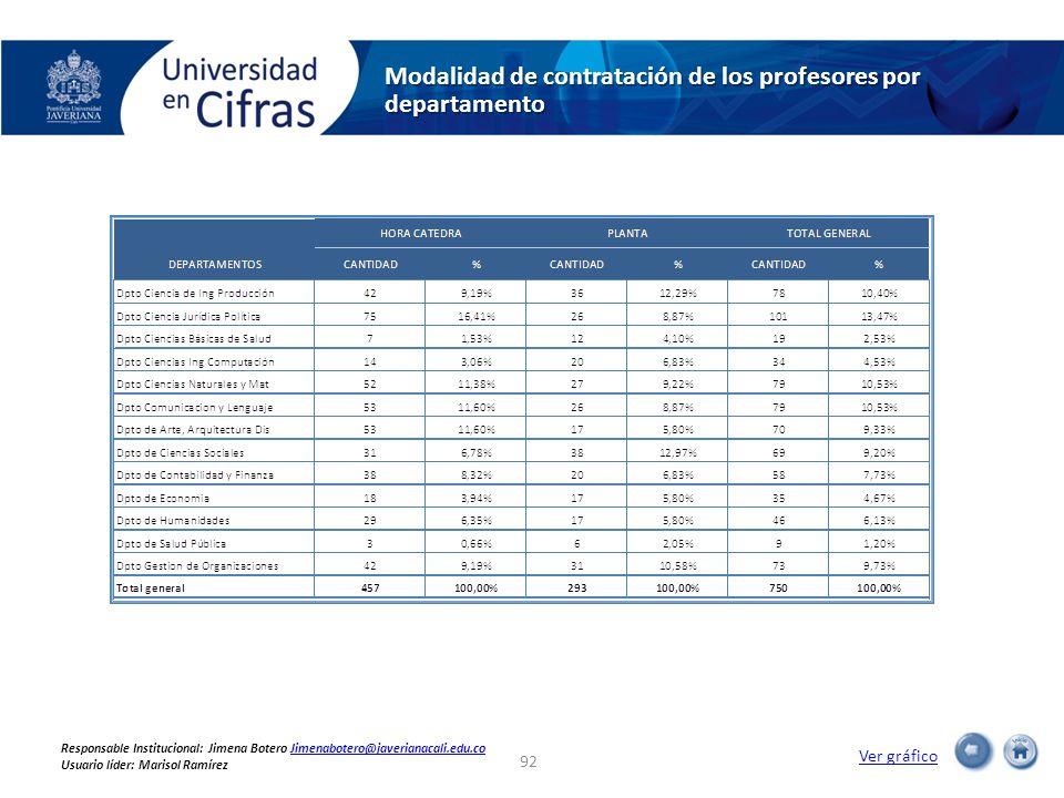 Modalidad de contratación de los profesores por departamento Ver gráfico 92 Responsable Institucional: Jimena Botero Jimenabotero@javerianacali.edu.coJimenabotero@javerianacali.edu.co Usuario líder: Marisol Ramírez