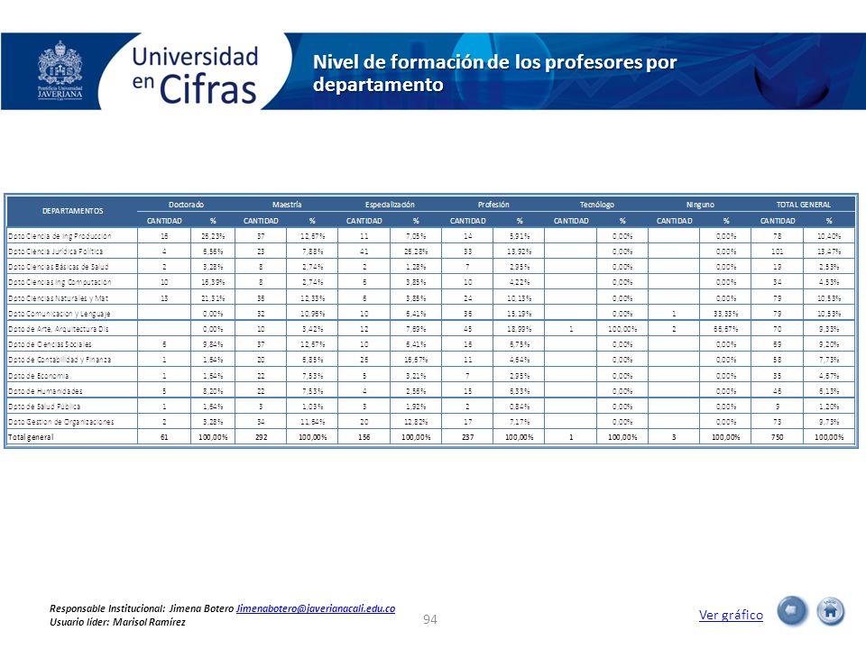 Nivel de formación de los profesores por departamento 94 Ver gráfico Responsable Institucional: Jimena Botero Jimenabotero@javerianacali.edu.coJimenabotero@javerianacali.edu.co Usuario líder: Marisol Ramírez