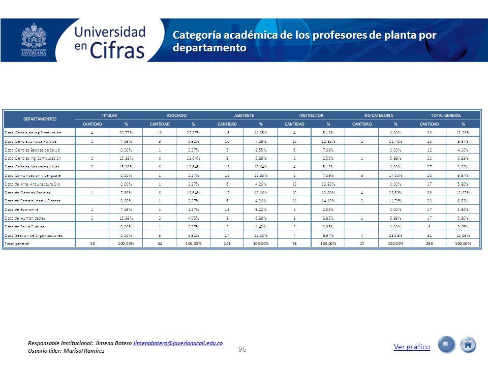 Categoría académica de los profesores de planta por departamento Ver gráfico 96 Responsable Institucional: Jimena Botero Jimenabotero@javerianacali.edu.coJimenabotero@javerianacali.edu.co Usuario líder: Marisol Ramírez