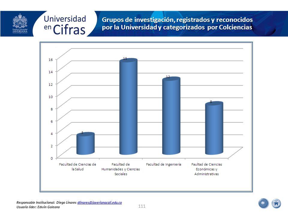Grupos de investigación, registrados y reconocidos por la Universidad y categorizados por Colciencias 111 Responsable Institucional: Diego Linares dlinares@javerianacali.edu.codlinares@javerianacali.edu.co Usuario líder: Edwin Galeano