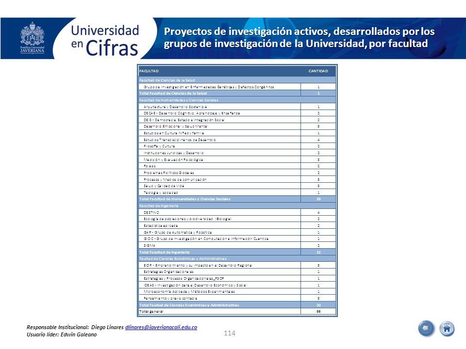 Proyectos de investigación activos, desarrollados por los grupos de investigación de la Universidad, por facultad 114 Responsable Institucional: Diego Linares dlinares@javerianacali.edu.codlinares@javerianacali.edu.co Usuario líder: Edwin Galeano