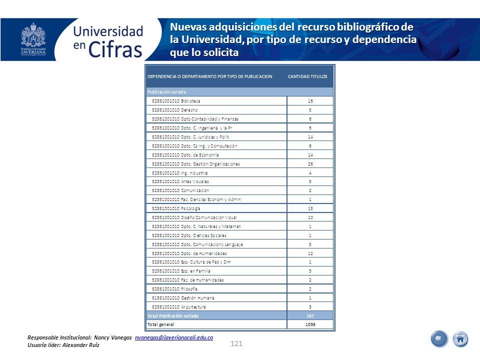 Nuevas adquisiciones del recurso bibliográfico de la Universidad, por tipo de recurso y dependencia que lo solicita 121 Responsable Institucional: Nancy Vanegas nvanegas@javerianacali.edu.convanegas@javerianacali.edu.co Usuario líder: Alexander Ruiz